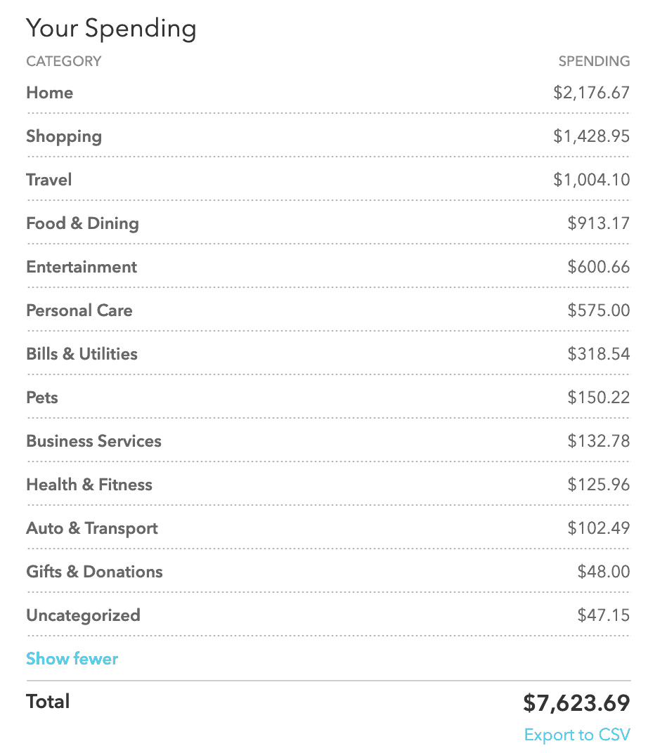 Expenses for June