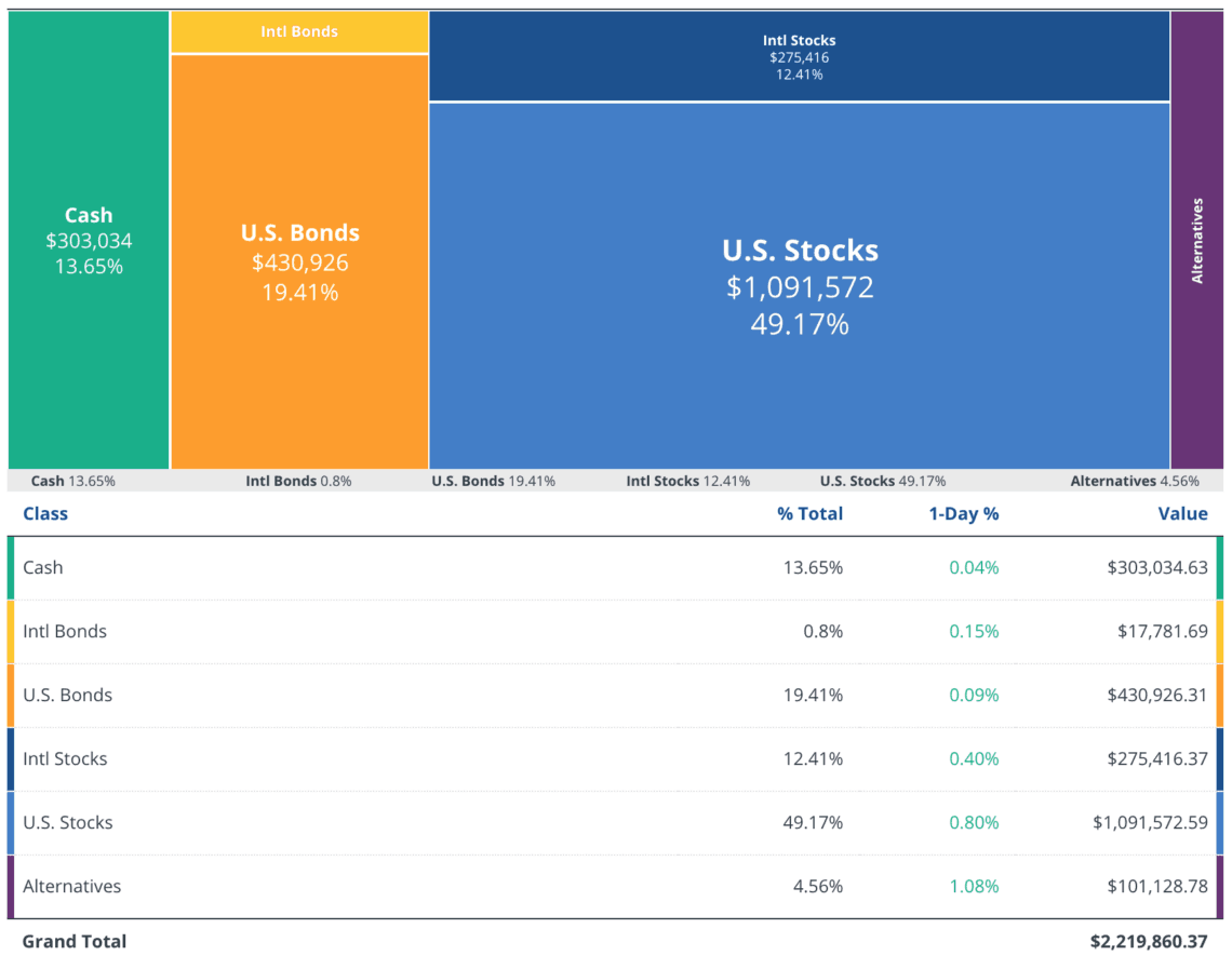 Asset Allocation June 2019