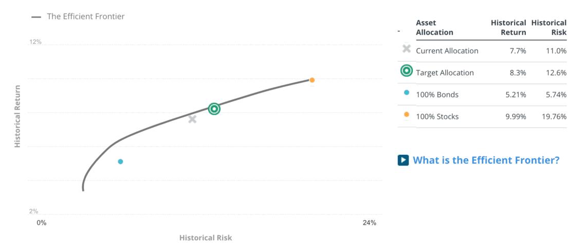 Personal Capital Risk vs Reward