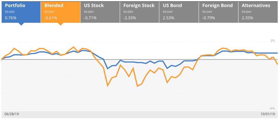 Returns vs Indexes