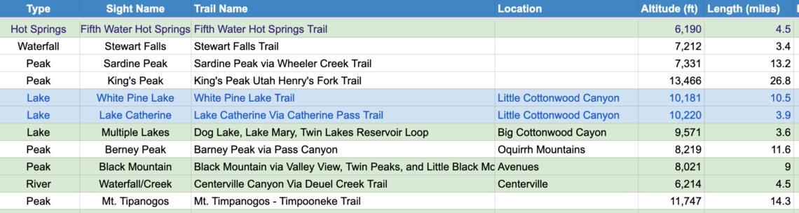 List of Hikes in SLC